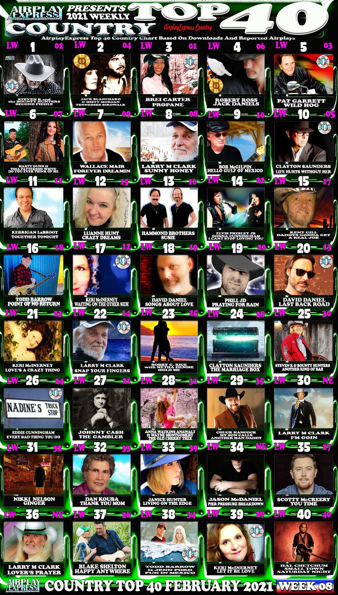 Country Top 40 February 2021   Airplay Express